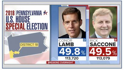 Press Has Consistently and Falsely Labeled PA-18's Conor Lamb 'Pro-Life'